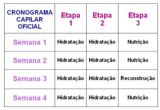 cronograma capilar 2019